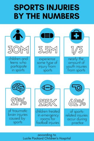 "Students find enjoyment in collecting sports ""swag"""