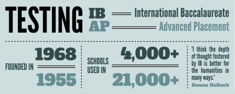 IB's present alternative to AP's: As AP exams approach, some pursue alternative testing options