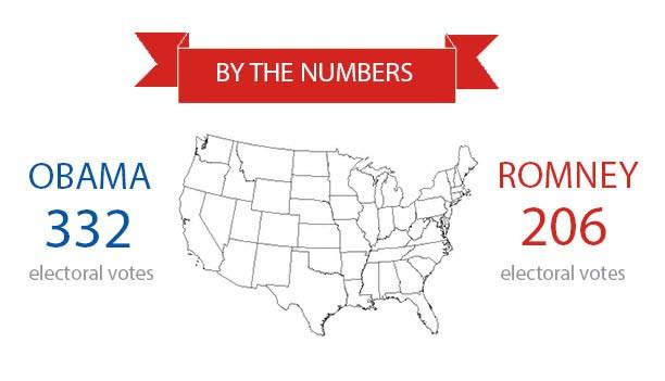 Controversy over accuracy of electoral college representation