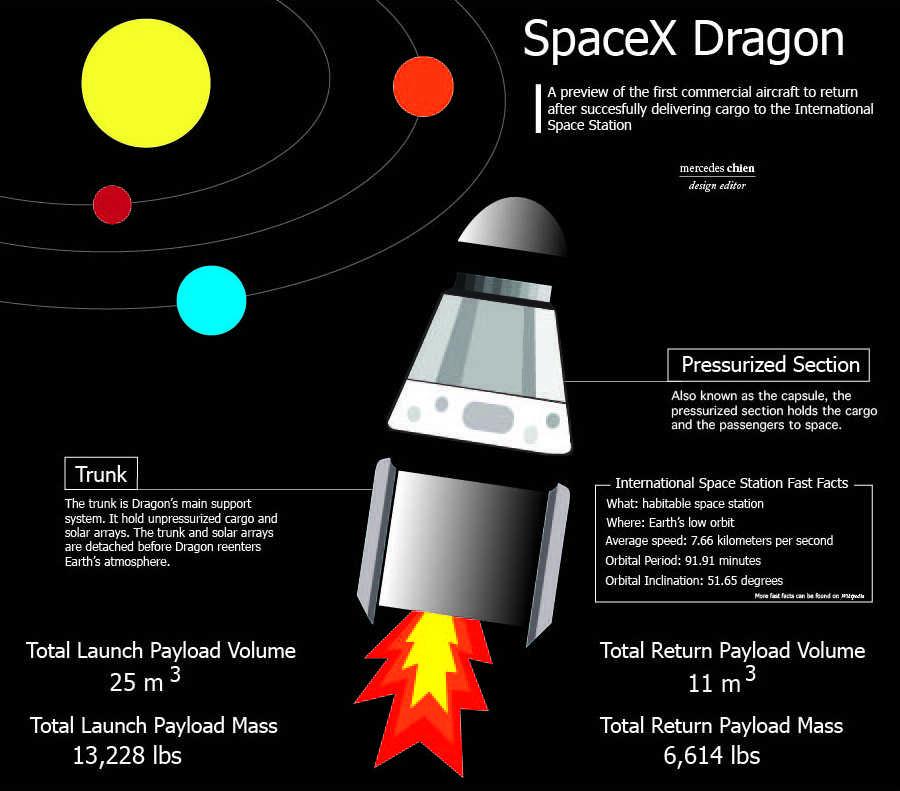 SpaceX Dragon – Harker Aquila
