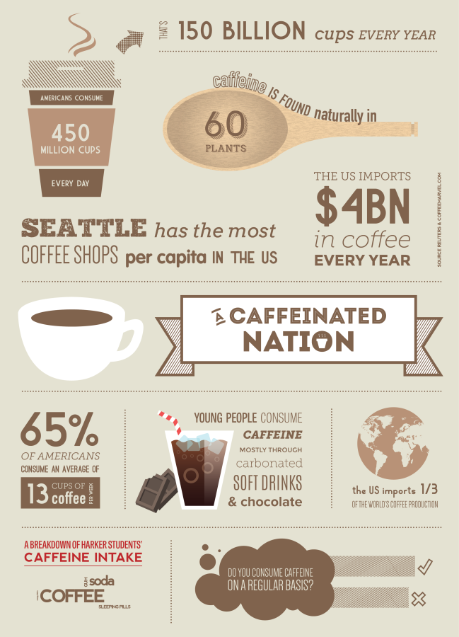 The Caffeinated Nation
