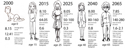 This infographic depicts the development of someone's carbon footprint and the changes in the environment throughout her life.