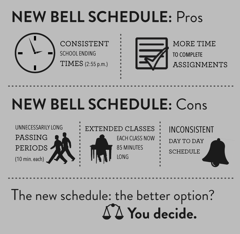 Upcoming bell schedule adjustment unnecessary