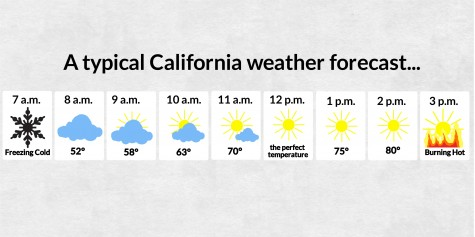 How to dress for California weather