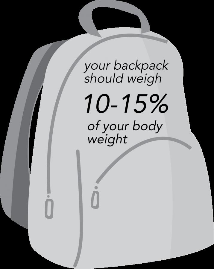 Backpacks impact backs ergonomically