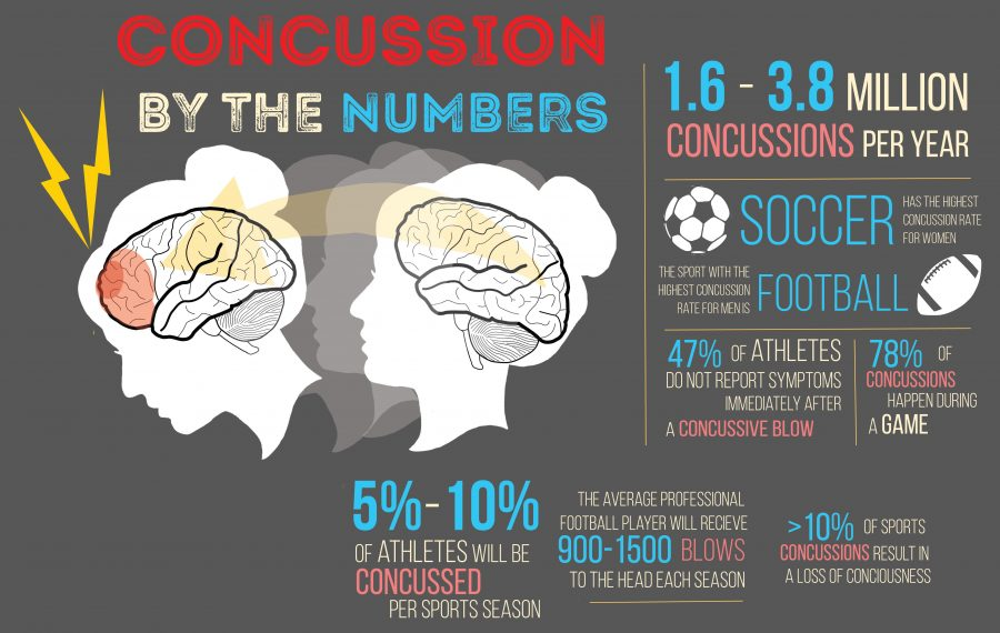 Each concussion damages neural pathways in the brain. From being kneed in the head underwater to a hard knock during football practice, sports concussions are on the rise. With 1.6 to 3.8 million concussions per year, soccer leads with most concussions for women, while football leads for most in men.
