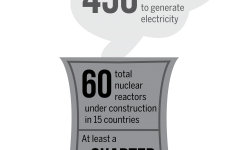 Nations consider nuclear energy over fossil fuels