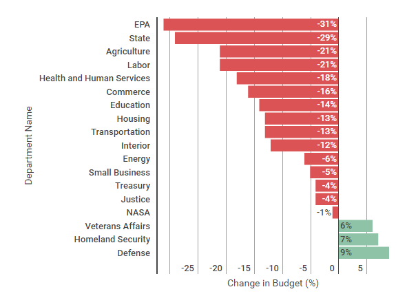 President Donald Trump proposed budget cuts for many government programs and increases in defense spending on Mar. 16. Researchers previously reliant on government funding must learn to appeal to philanthropists and the private sector to survive.