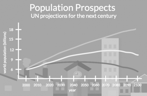 Overpopulation pressures threaten the environment