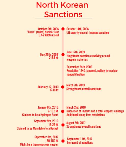 U.N. places additional sanctions on North Korea after missile tests