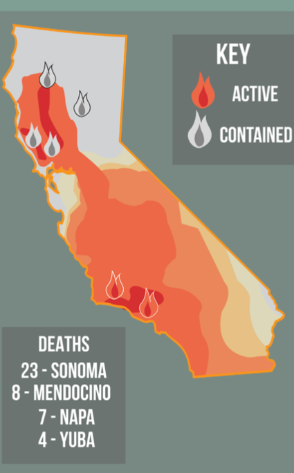 Since early November, though the Sonoma and Napa Valley fires have been contained, the ecological changes the fires have caused could potentially cause more damage. The Sonoma County Fire and Emergency Services Department is among many other organizations working to combat the fires.