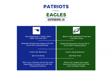 Super Bowl LII: Can the Eagles Unlock the Magic of the Patriots?
