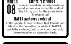 Tariffs imposed on imported steel and aluminum
