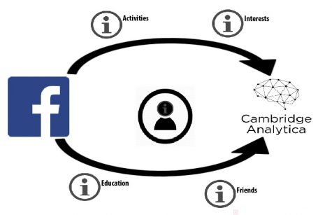 Cambridge Analytica data breach of Facebook sparks outrage