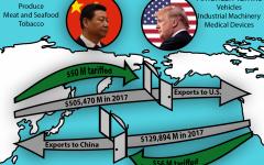 China retaliates as U.S. increases tariffs