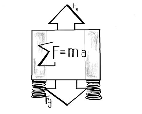 Students qualify to take physics olympiad with strong F=ma results