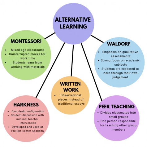 Different methods of learning provide alternatives to traditional education