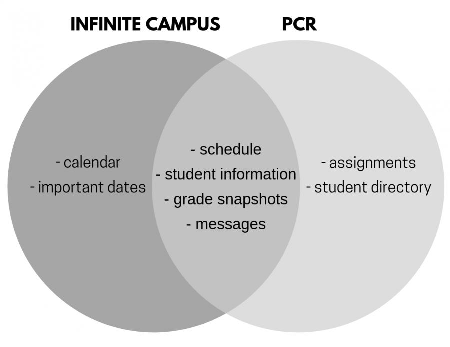 With+the+new+system%2C+Infinite+Campus+and+Schoology+will+both+work+together+to+replace+PCR.+Assignments+will+be+accessed+through+Schoology%2C+which+is+a+major+change+from+previous+years.