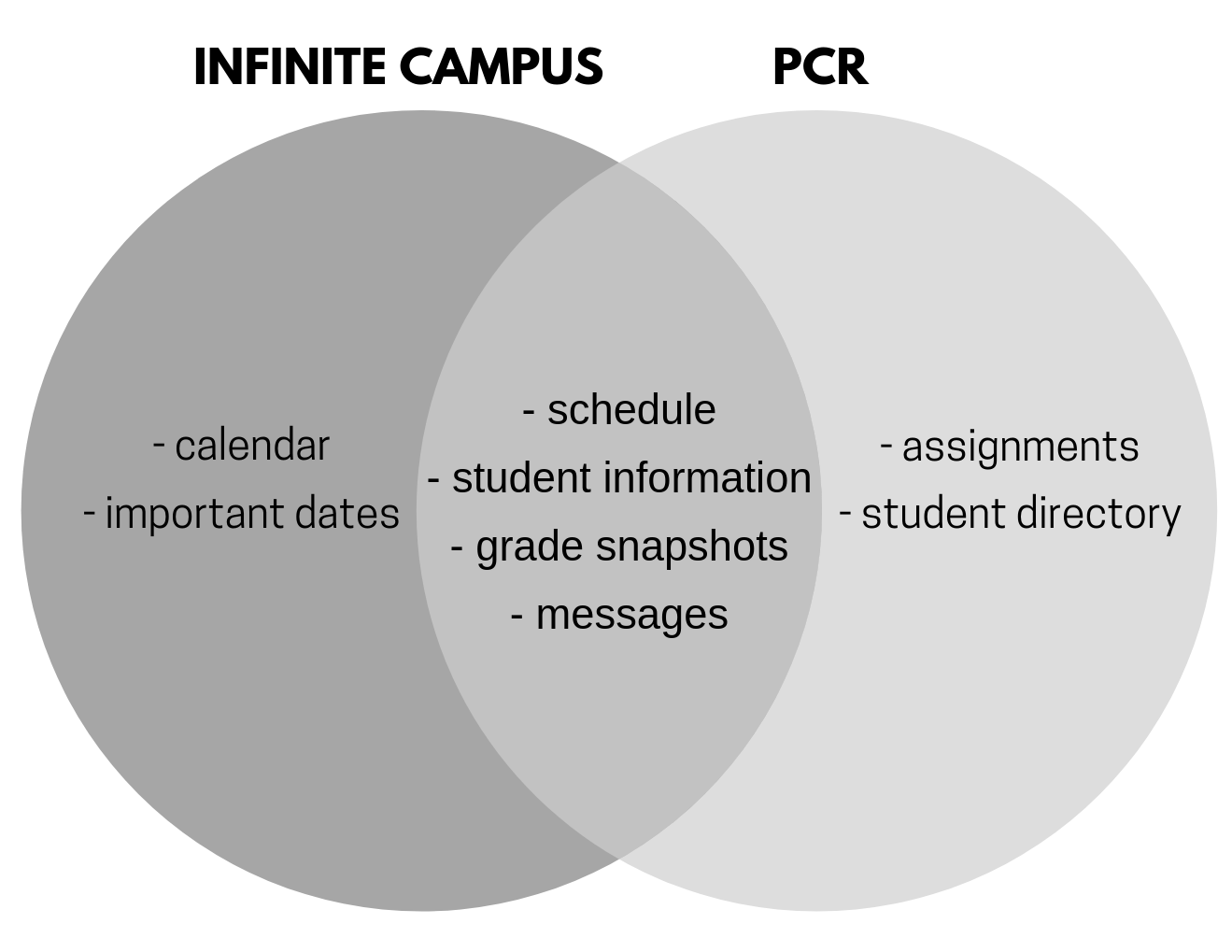 With the new system, Infinite Campus and Schoology will both work together to replace PCR. Assignments will be accessed through Schoology, which is a major change from previous years.