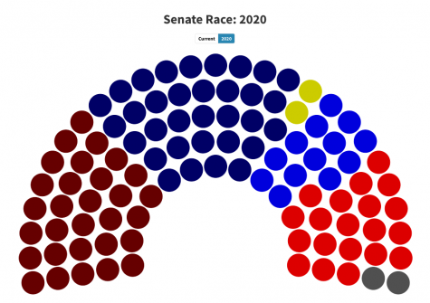 Republicans are currently leading in the Senate 50-48 with two Georgia seats remaining undecided.
